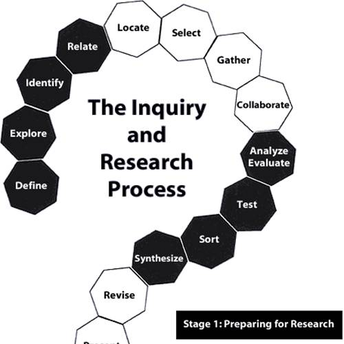 Inquiry Poster
